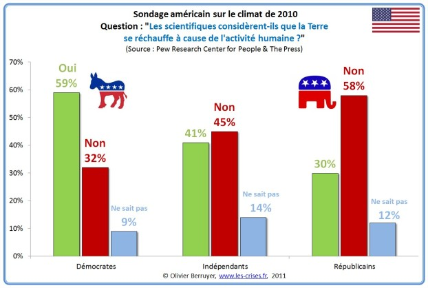 sondageclimat